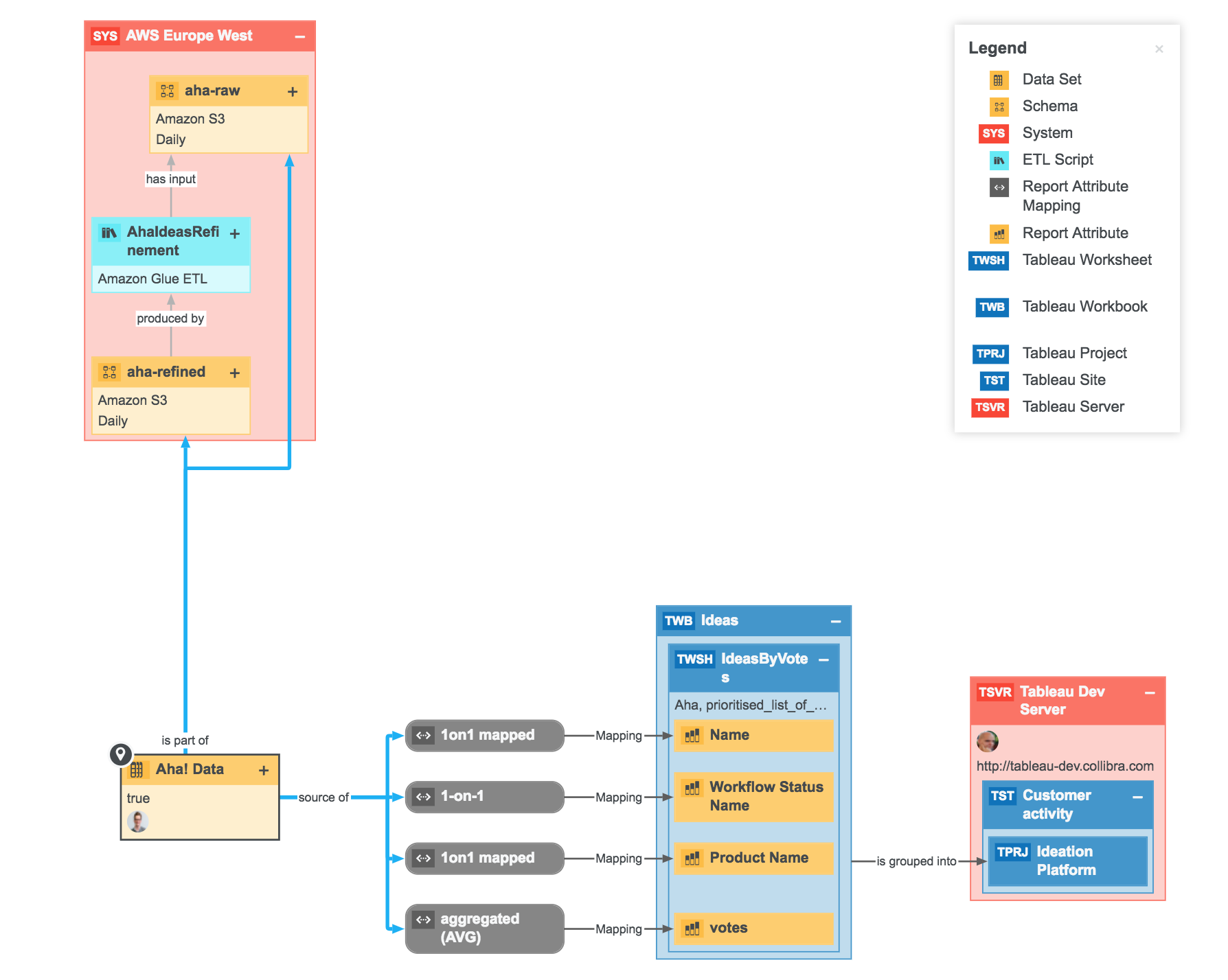 How to track and visualize data lineage - Linkurious |Data Lineage