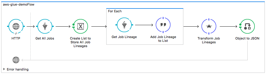 AWS Glue ETL Lineage Connector - Collibra Marketplace