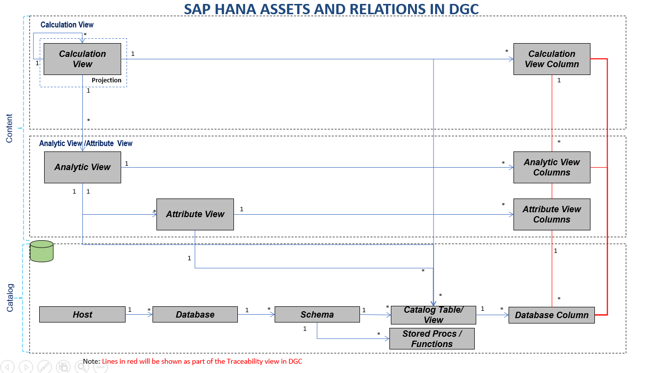 SAP HANA Metadata to Collibra - Collibra Marketplace