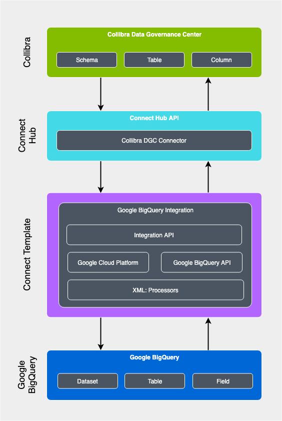 Google BigQuery to Collibra Integration - Collibra Marketplace